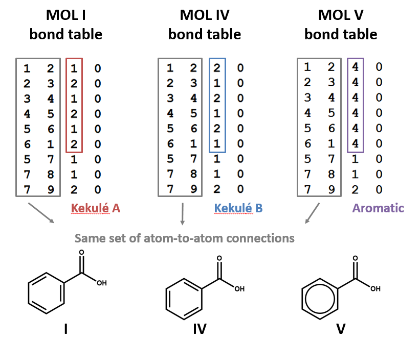 Three different bond tables for benzoic acid