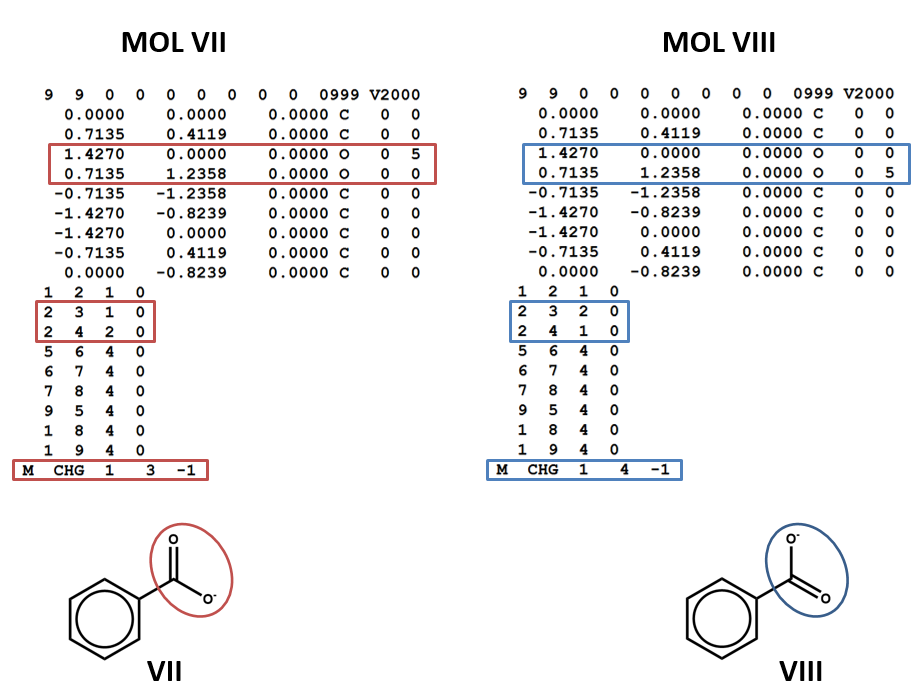 MOL file showing resonance structure
