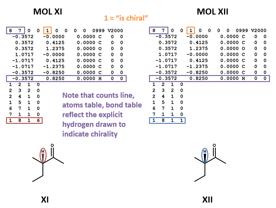 MOL file showing chirality