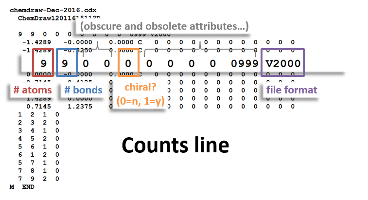 Counts Line of MOL file