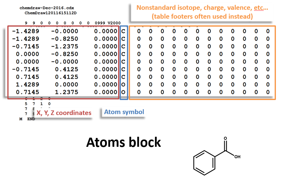 MOL file Atoms Block for Benzoic Acid