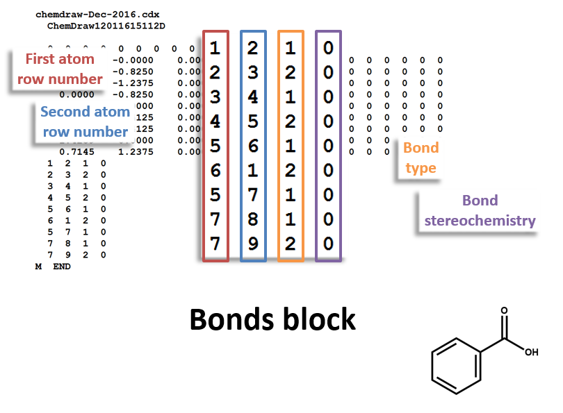 MOL file bonds block for benzoic acid