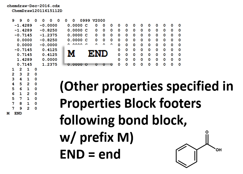 MOL file properties block for benzoic acid