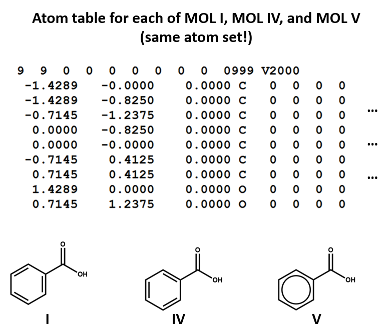 Atom table for three different ways of drawing benzoic acid