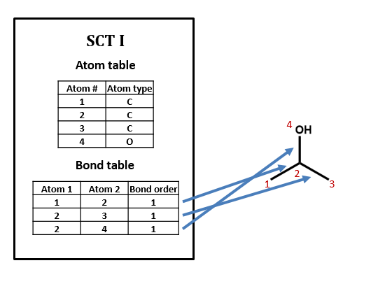 Simplified Connection Table for Isopropyl alcohol