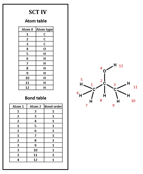 Simplified connection table for isopropyl alcohol showing hydrogens explictily