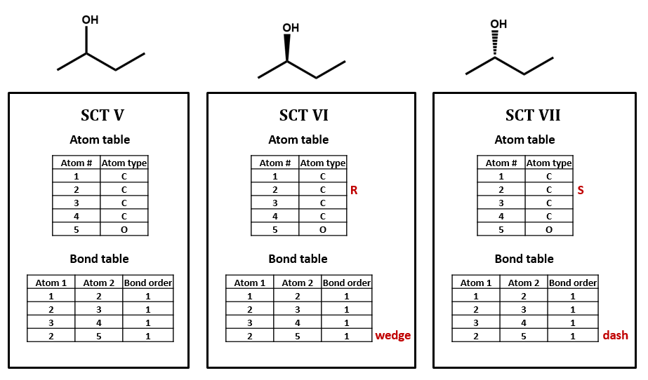 Three SCTs for 2-butanol, the first does not define the sterocenter, while the second and third show the R and S configurations respectively